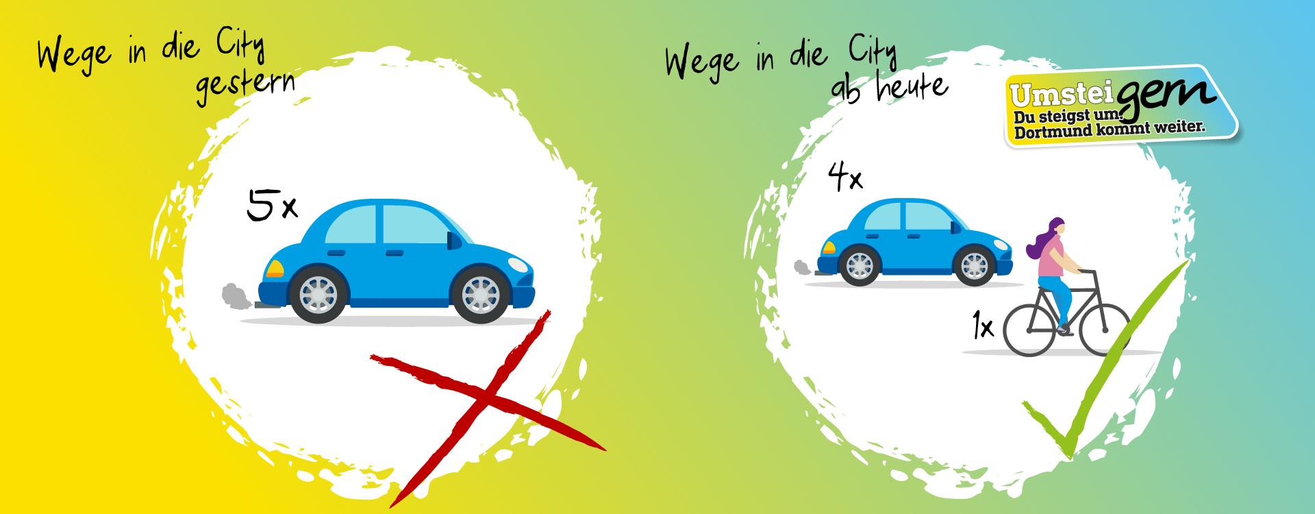 UmsteiGERN möchte Dortmund motivieren, auf nachhaltige Verkehrsmittel zu setzen