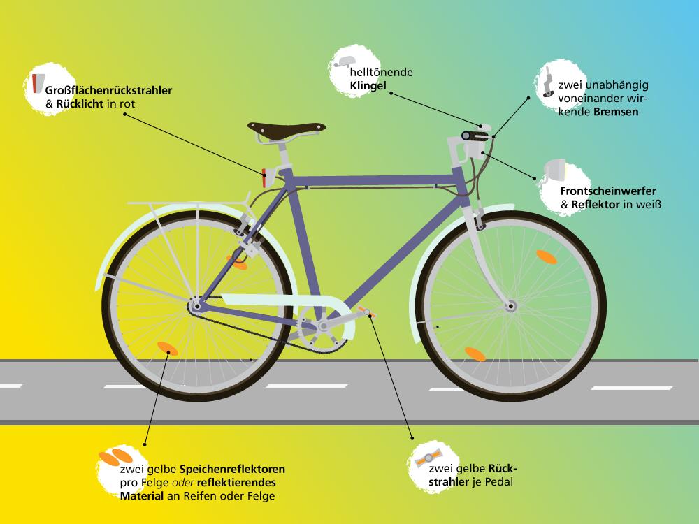 Erklärbild verkehrssicheres Fahrrad nach Vorgaben der StVZO von UmsteiGERN
